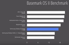 Samsung Galaxy S6 Edge Benchmark Fails To Impress