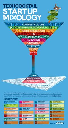 Tech cocktail startup mixology #infographic