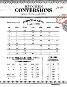 """With baking season upon us, I thought it would be helpful to have a charming """"cheat sheet"""" or conversion chart, as it's called, lying around for convenience! So today we're pleased to share our kitchen conversion chart with you all! Super handy for quick baking and cooking conversions. You can print it, frame it, place...readmore"""