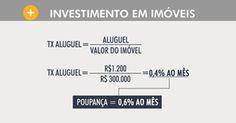 Preços altos desestimulam investimento em imóveis