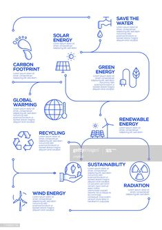 Ecology Vector Concept And Infographic Design Elements In Linear Style Illustrat , Infographic Examples, Free Infographic, Infographics Design, Information Design, Information Graphics, Map Design, Layout Design, Ecology Design, Journey Mapping