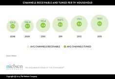 On average, Americans get 189 cable TV channels and only watch 17