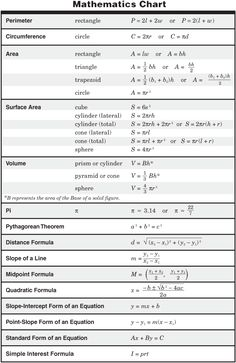 11th Grade Physics Formula Chart http://ritter.tea.state.tx.us/student ...