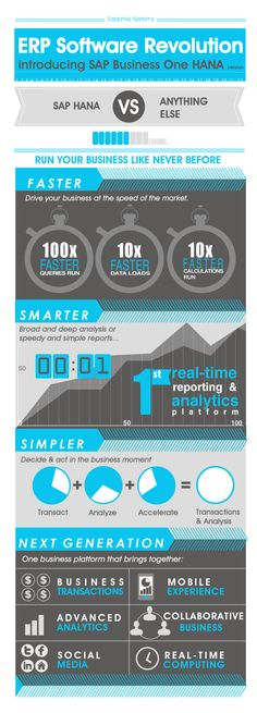 Run your business FASTER, SMARTER, SIMPLER with #SAP HANA! #INFOGRAPHIC via @Christine Ballisty Hargreaves Systems