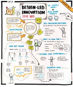 Design-led Innovation by Steve Baty Innovation Management, Innovation Strategy, Creativity And Innovation, Innovation Design, Design Thinking Process, Systems Thinking, Design Process, Visual Thinking, Creative Thinking