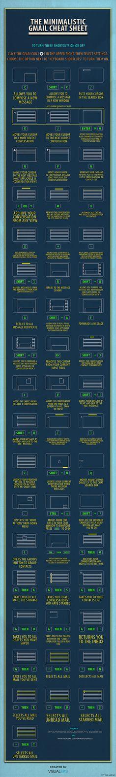 Atajos de teclado para gmail en una infografía