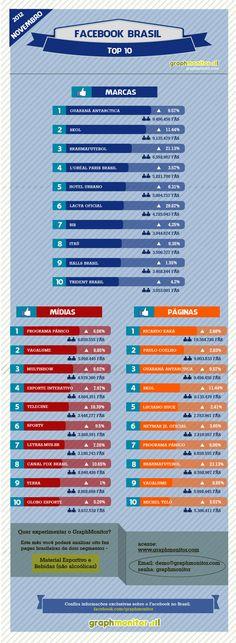 Infográfico: Top 10 Facebook Brasil - Novembro 2012