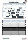 #Wortarten #ordnen Vereinfachte #Ausgangsschrift #Franzoesisch Arbeitsanweisungen sind in den Lösungen in Französisch übersetzt. Arbeitsblätter / Übungen / Aufgaben für den Grammatik- und Deutschunterricht - Grundschule.  Es handelt sich um das Ordnen von Wortarten. Die #Adjektive / Wiewörter, #Nomen / Namenwörter und #Verben / Tunwörter müssen in einer Tabelle geordnet werden.