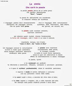 Mappe per studiare - scuola primaria e secondaria di primo grado Italian Grammar, Italian Language, Text Types, Learning Italian, More Than Words, Problem Solving, Vocabulary, Homeschool, Coding