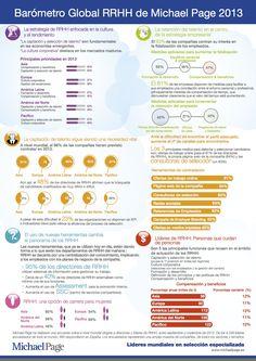 Barómetro global de Recursos Humanos de Michael Page 2013 #infografia