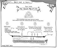 Angelic Twaddle™: The Secret Map of Life