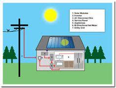 Solar Power Systems for the Home - http://www.homeadditionplus.com/green-home/Solar-Power-Systems-for-Home.htm