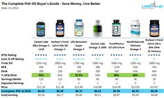 [Review] The Complete Fish Oil Buyer's Guide - 26 Top Products Reviewed — Lean It UP Fitness