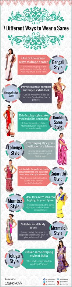 How to wear #sarees and different style of #wearingsaree that are popular in India.