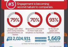 #Twitter como Plataforma de #Marcas Corporativas