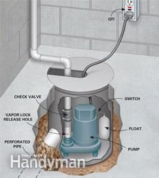 Cutaway view of basement floor with sump pump installed.  sc 1 st  Pinterest & 7 best Interior Drain Tile images on Pinterest | Drain tile Cement ...