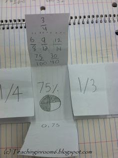 foldable to help kids grasp the fraction/decimal/percent concept (even if one of the student sample fractions is wrong ;)