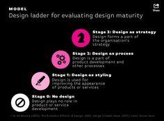Design ladder for evaluating design maturity.