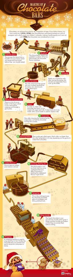 Cómo se hacen las barras de chocolate [infografía]