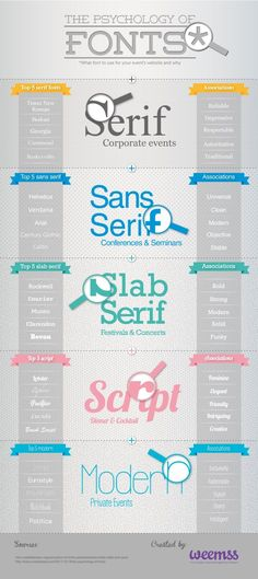 The Psychology of Fonts Infographic I really like this infographic not only because I enjoy some good typography, but also the design elements in this one make it easy to follow. I like how they literally magnified the distinctive factor for each font and the words associated with it.