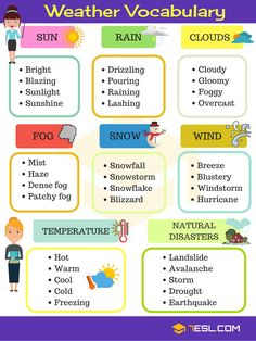 English Vocabulary for Describing WeatherYou can find Vocabulary words and more on our website.English Vocabulary for Describing Weather English Vocabulary Words, Learn English Words, Grammar And Vocabulary, English Lessons For Kids, French Lessons, Spanish Lessons, Teaching Spanish, Weather Terms, Weather Vocabulary