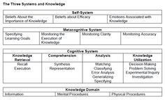 marzano's taxonomy - Google Search Learning Goals, Marzano, Human Development, Decision Making, Comprehension, Knowledge, Education, Google Search, Consciousness