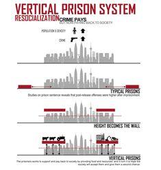vertical prison: resocialization