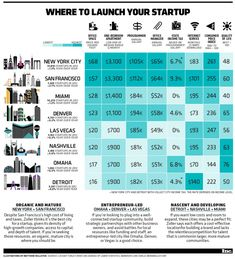 The Best Cities In The US To Launch Your Startup [Infographic] - From Startup Infographics That Entrepreneurs Cannot Live Without'. Inbound Marketing, Internet Marketing, Online Marketing, Digital Marketing, Start Up Business, Business Tips, Online Business, Startup Office, Entrepreneur Magazine