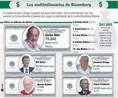 Las 10 personas más ricas de Mundo 2012 #infografia #infographic