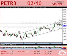 PETROBRAS - PETR3 - 02/10/2012 #PETR3 #analises #bovespa