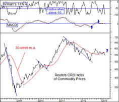 It's time for an update on commodity prices.    As I have written before, consumers understandably like to see prices for commodities decline, the more the merr