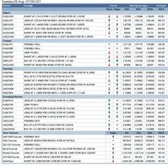Danske bank trade signals for may 20