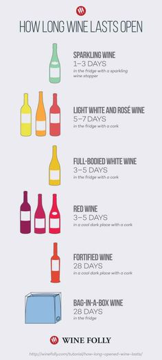 In case you're wondering how long your wine will last once it's been opened, here are some pointers! #CaWineClub #CWC #Wine #WineTIps #WineFacts