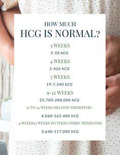 HCG LEVELS AND WEEK CHART | Good info | Ivf pregnancy, Hcg ...