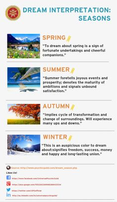 Dream interpretation infographic helps us better understand where dream interpretation infographic helps us better understand where certain dreams can be connected to sleep pinterest dream interpretation malvernweather Images