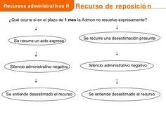 Los recursos administrativos en la ley 39 2015 Bullet Journal, Chart, Flipped Classroom, Law, Study Tips, Righteousness, Studios