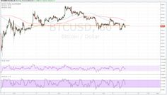 BTCUSD #Price Technical Analysis – Reversal Looming? #forex #news