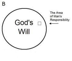 """""""The Sovereignity of GOD & the free will of mankind"""" (Eph.5:17)"""