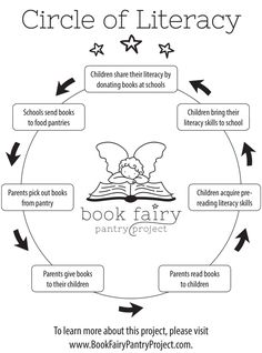the Book Fairy Pantry Project, whose mission is: To put children's books in the hands of all parents so there will be… No Child With No Books.