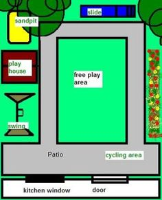 The basic principles of creating a toddler play area design with toddler garden design suggestions.