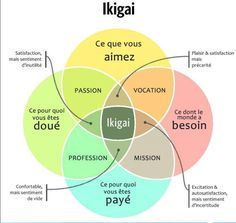 Well-being: the Hikigai, a new philosophy of happiness? Well-being: the Hikigai, a new philosophy of happiness?