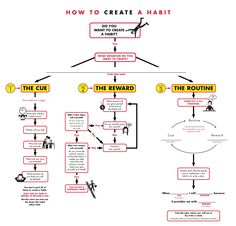 """""""How to Make a Habit"""" flowchart - from The Power of Habit, by Charles Duhigg"""