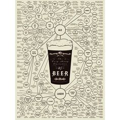 The World of Beer. This infographic breaks down the many varieties of beer for you. Are you more of an American lager and pilsner fan or do European brews have your heart? Beer Brewing, Home Brewing, Beer Infographic, Infographic Posters, Craft Bier, Beer Types, Alcohol, Beer Poster, Wine And Beer