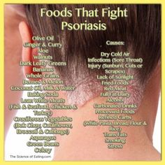 People with psoriasis may find that certain foods seem to trigger flare-ups, while others help end them. Here's an at a glance reference guide to help if you suffer with this issue. More