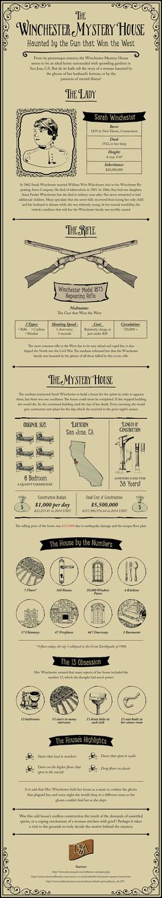 The Winchester Mystery House is a Queen Ann Style Victorian mansion located in…