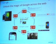 Six tips to make Google+ drive SEO and social success for your business.