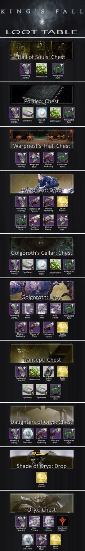 Destiny - The Taken King - King's Fall Visual Loot Table