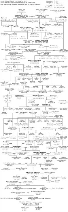 Spain Family Tree, starting with Isabella I and Ferdinand till present days