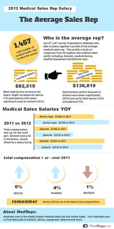 With the completion of our annual medical sales salary survey, we created an infographic to help paint a better picture of a current medical sales rep.