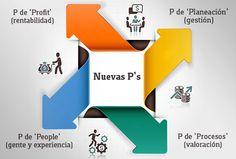 Las cuatro variables de Neil Borden para crear una estrategia de mercadotecnia: precio, plaza, producto y promoción, han evolucionado. Conoce la nueva regla.
